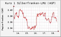 Wechselkurs Silber-/Papierfranken