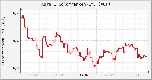 Wechselkurs Gold-/Silberfranken