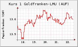 Wechselkurs Gold-/Papierfranken